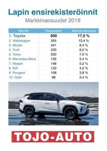 Vuoden 2018 rekisteröinnit Lapissa! Toyotalla jälleen vahva vuosi! Tervetuloa viikonloppunäyttelyymme 12-13.1 - ensiesittelyssä täysin uusi RAV4 sekä markkinoiden laajin Hybridi mallistoon!