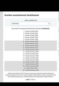 Sodankylän suosituimmasta automerkistä ei liene epäselvyyttä (lähde is.fi)? Tervetuloa uuden Corollan ensiesittelyyn tulevana viikonloppuna 29-31.3!